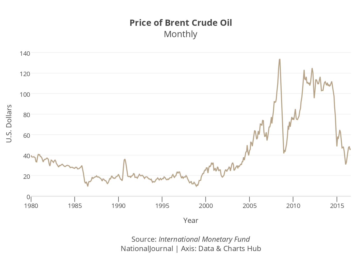 GO IN-DEPTH ON Oil (Brent) PRICE