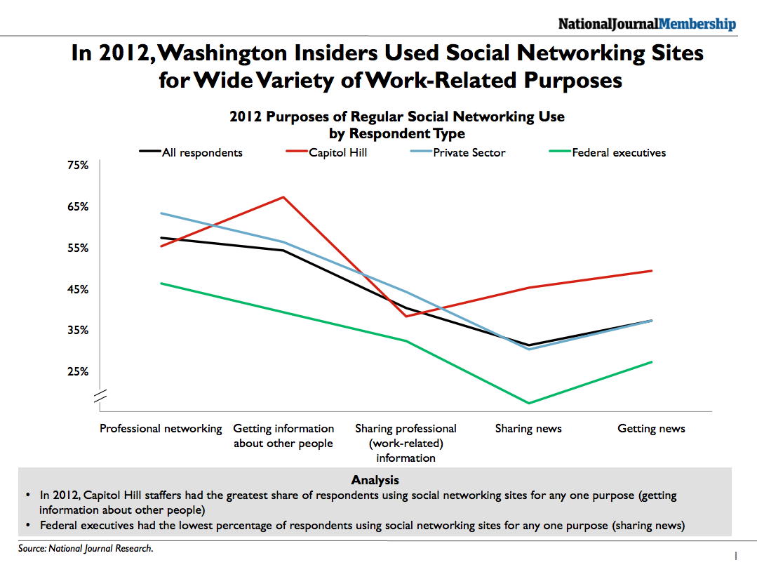 How Washington Insiders Used Social Networking Sites, 2012