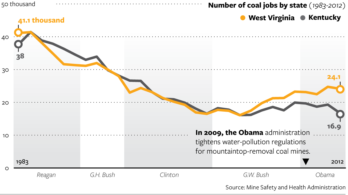 Coal Country's Decline Has a Long History