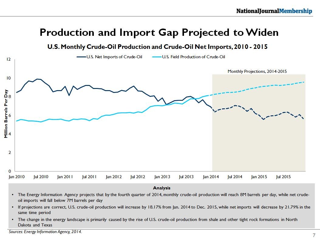 Crude Oil Export Ban in Context
