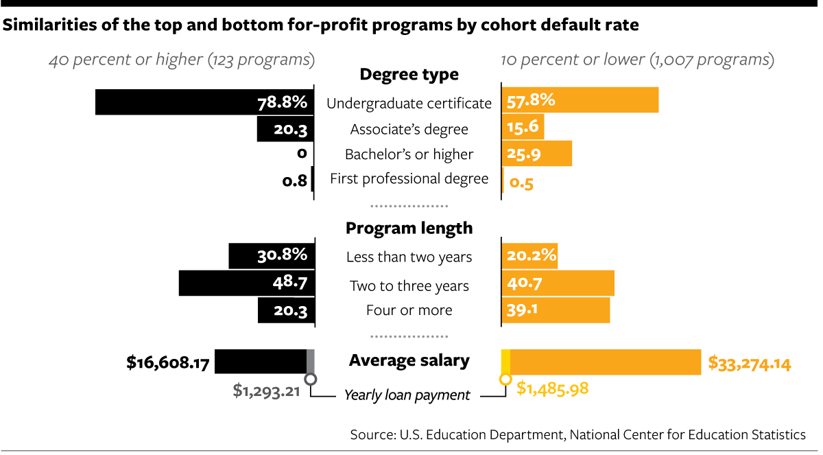 when going to a for profit college might make sense how do we get them on the on ramp and how do they become successful dreyfus asks that first job is so hard to get and so important