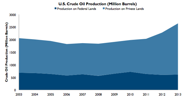 Oil Production on Private vs. Federal Lands