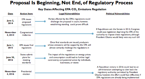 Carbon Emissions Regulatory Timeline