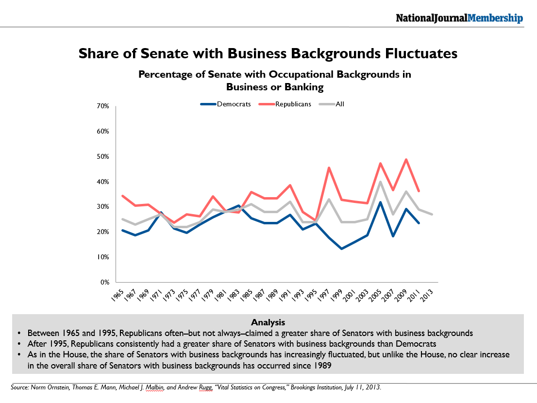 Senators with Business Backgrounds