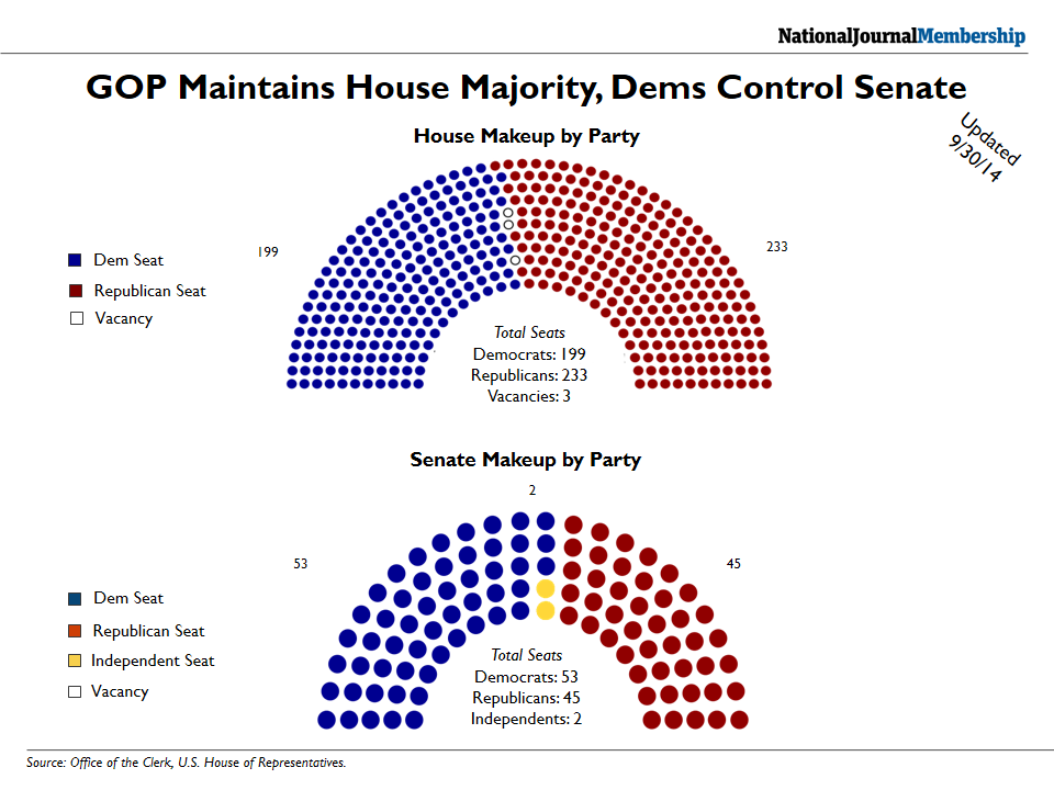 House and Senate Makeup by Party