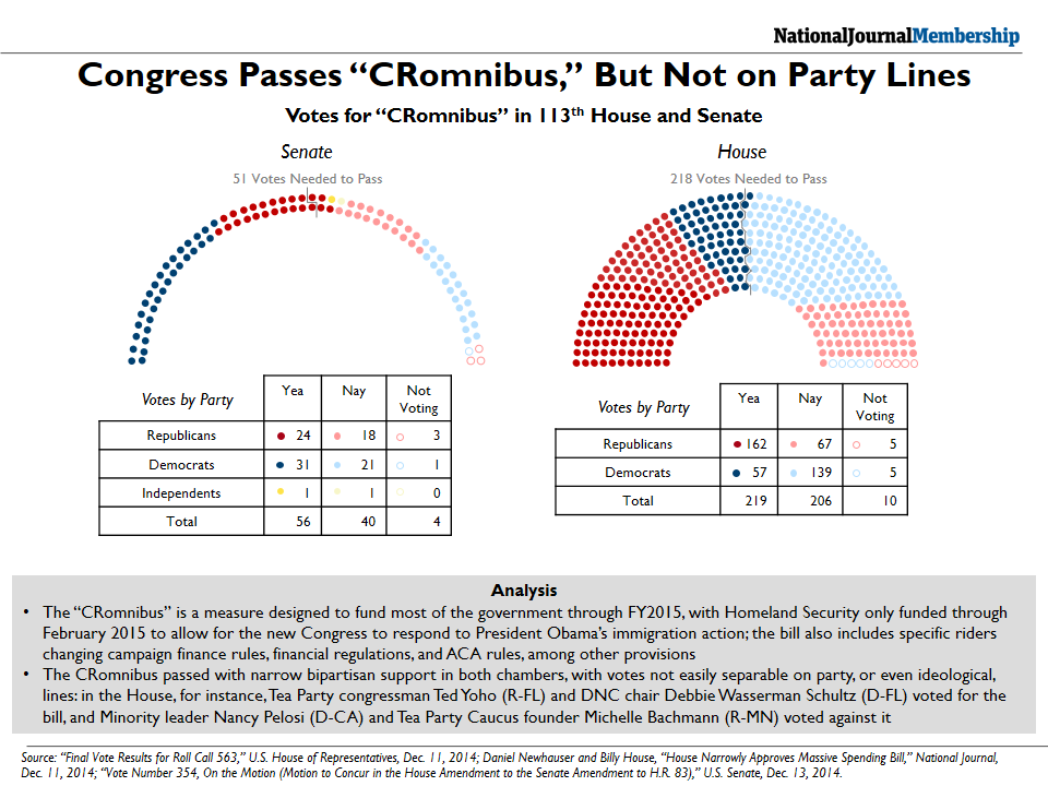 "How Congress Voted on the ""CRomnibus"""