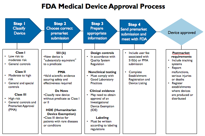 FDA Medical Device Approval Process
