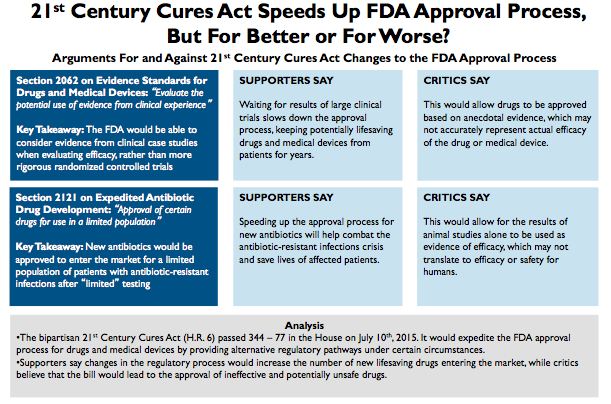 the process of approving drugs by the fda Fda approval of a drug means that data on the drug's effects have been reviewed by cder, and the drug is determined to provide benefits that outweigh its known and potential risks for the.