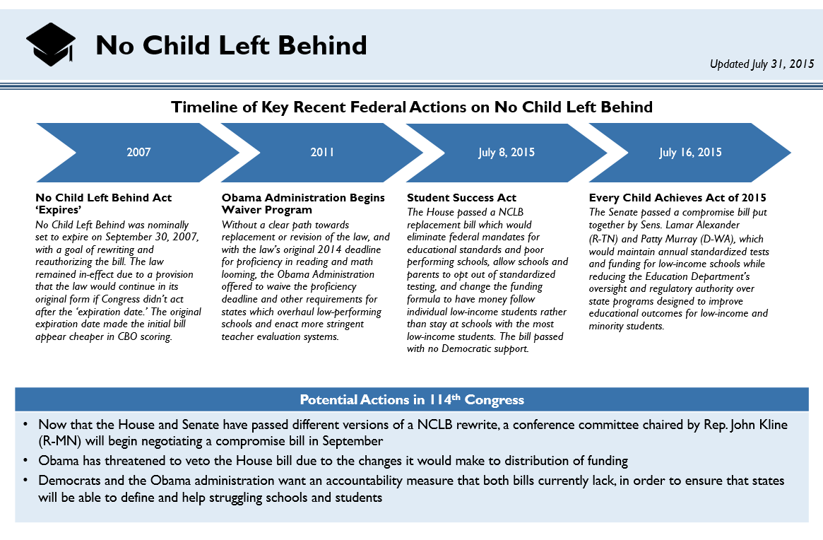 no child left behind and its The federal elementary and secondary education act (esea) of 1965 was reauthorized in 2002 as the no child left behind (nclb) act in may 2012, north carolina was granted flexibility waivers from many of the nclb provisions.