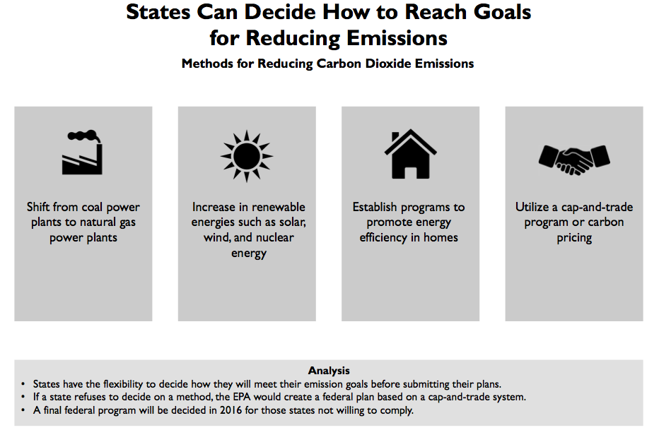 Methods for Reducing Emissions