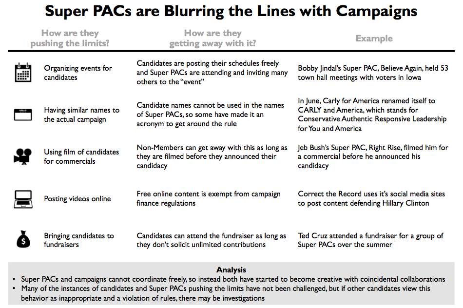 Super PACs are Blurring the Lines with Campaigns