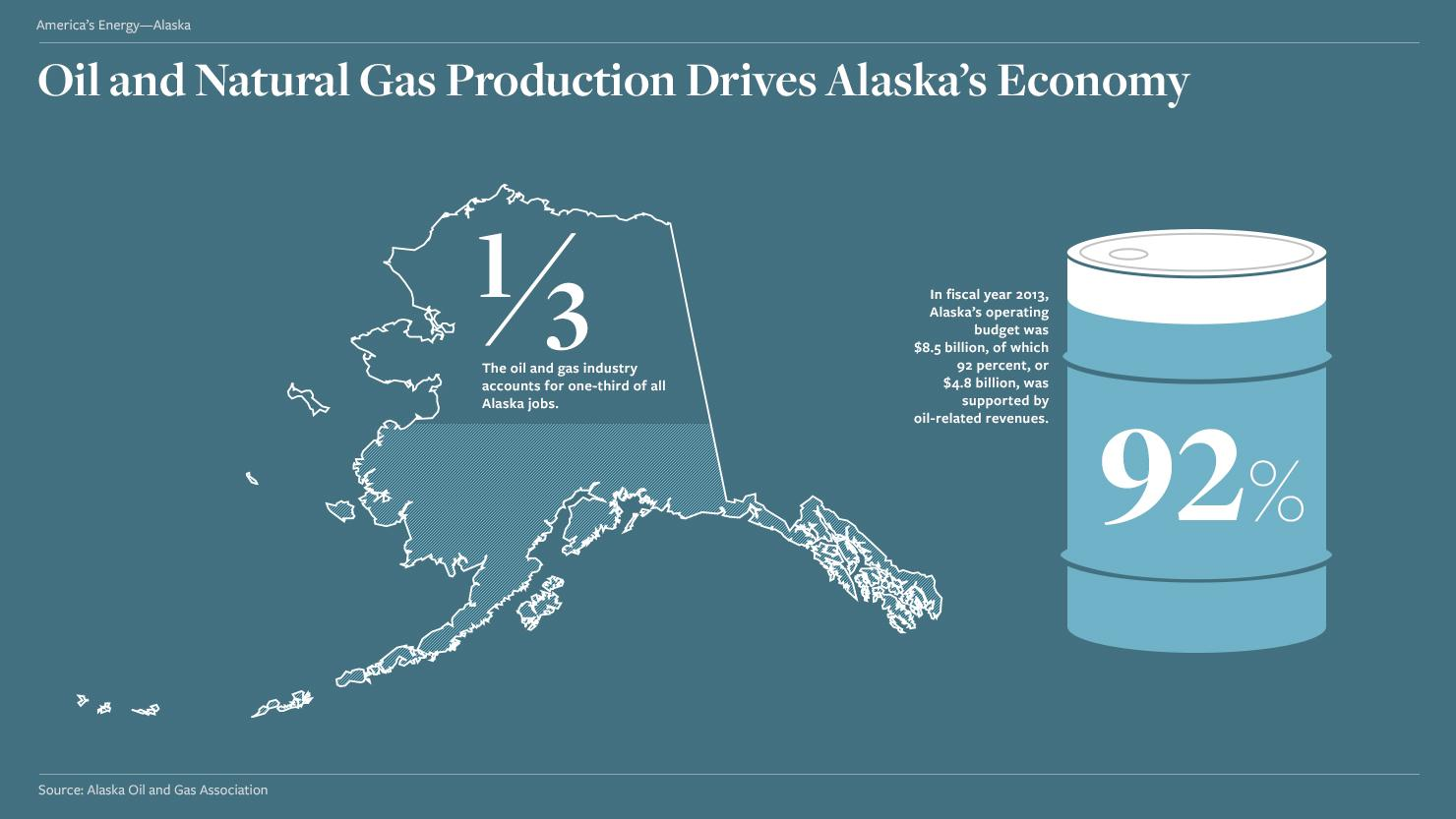 Embracing Energy: Native Alaskans Say Safe Development Helps Their ...