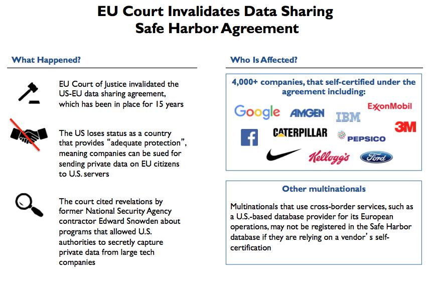 EU Data Sharing
