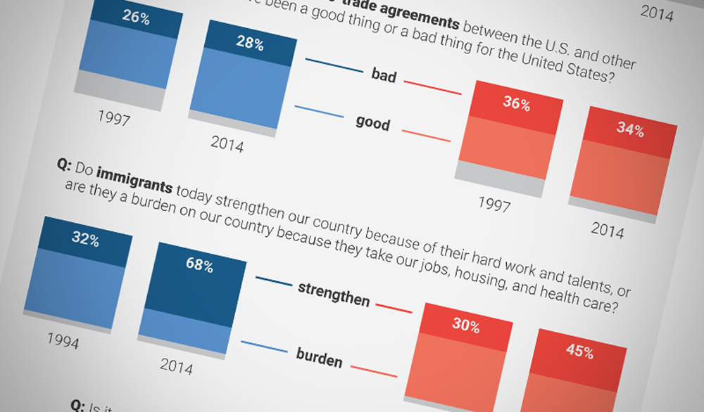 How the Democratic and Republican Parties Have Changed, in 8 Charts