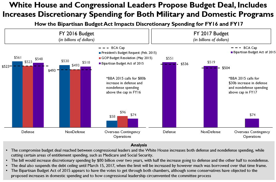 How the Bipartisan Budget Act of 2015 Impacts Discretionary Spending