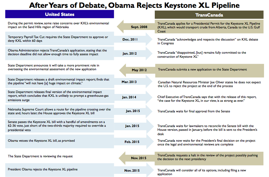 Timeline of Keystone XL Pipeline Talks