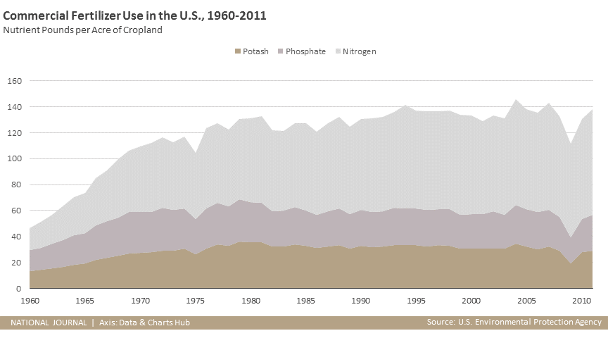 Commercial Fertilizer Use in the U.S., 1960-2011