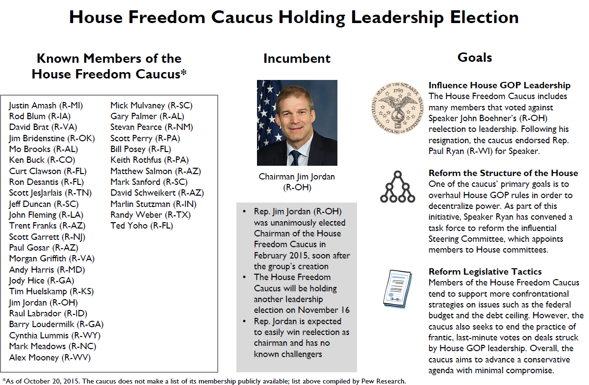 House Freedom Caucus Holding Leadership Election