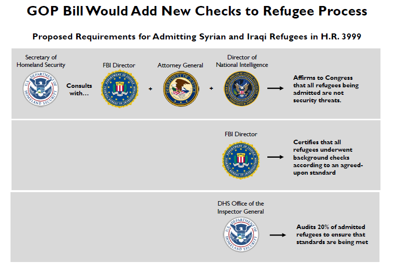 GOP Bill Would Add New Checks to Refugee Process