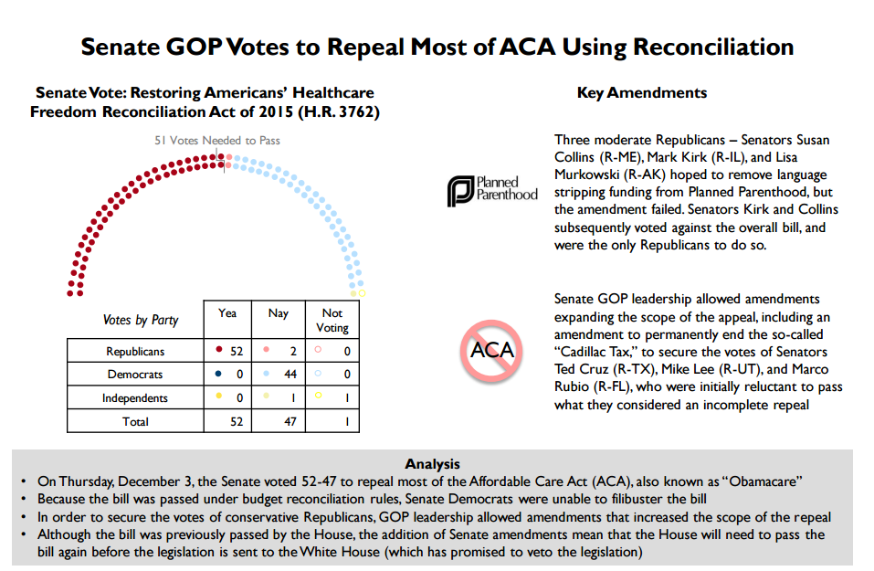 Senate GOP Votes to Repeal Most of ACA Using Reconciliation