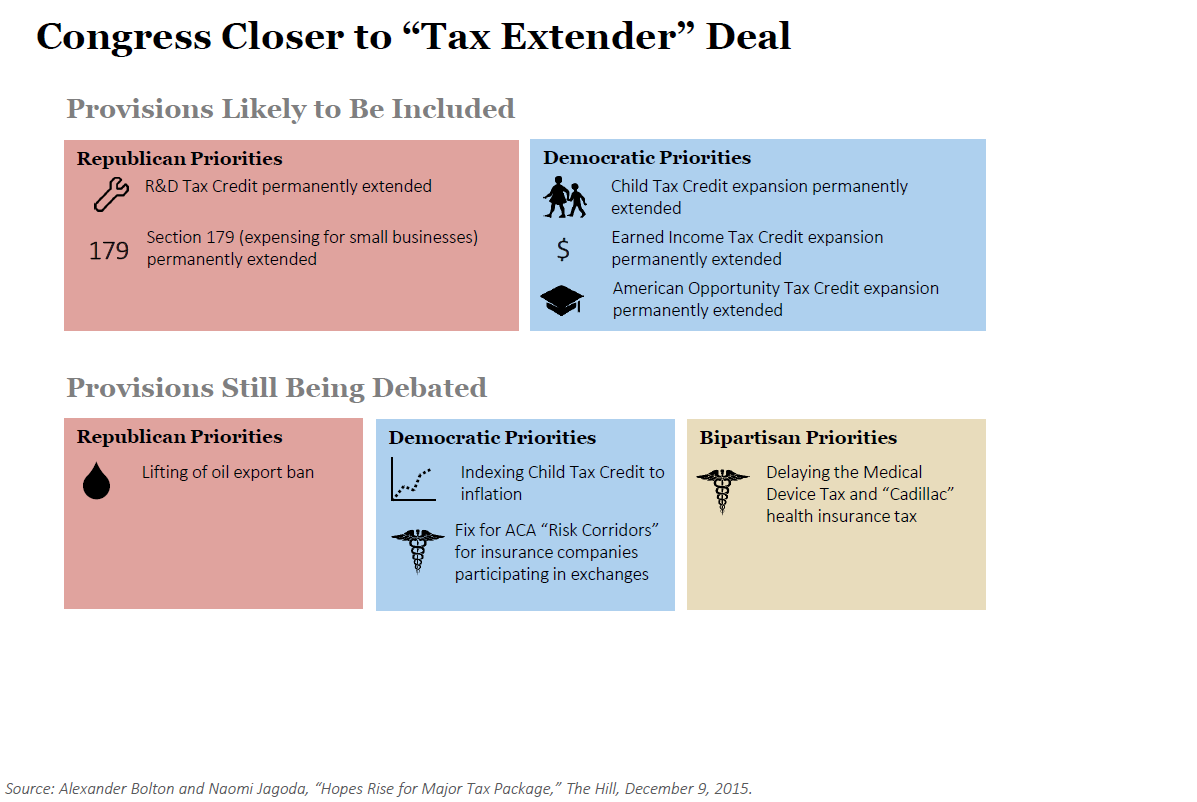 "Provisions Likely to Be Included in ""Tax Extender"" Deal"