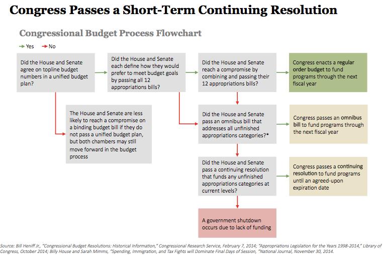 federal budget process flowchart