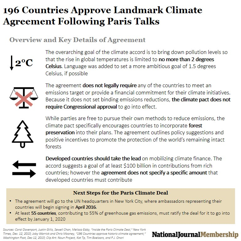 Historic Climate Agreement Reached Following Paris Climate Talks