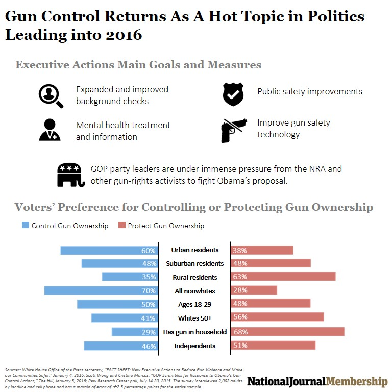 Gun Control Returns as a Hot Topic in Politics Leading into 2016