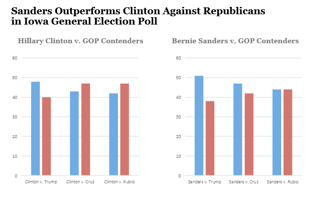 Sanders Outperforms Clinton in Iowa and New Hampshire General Election Polls