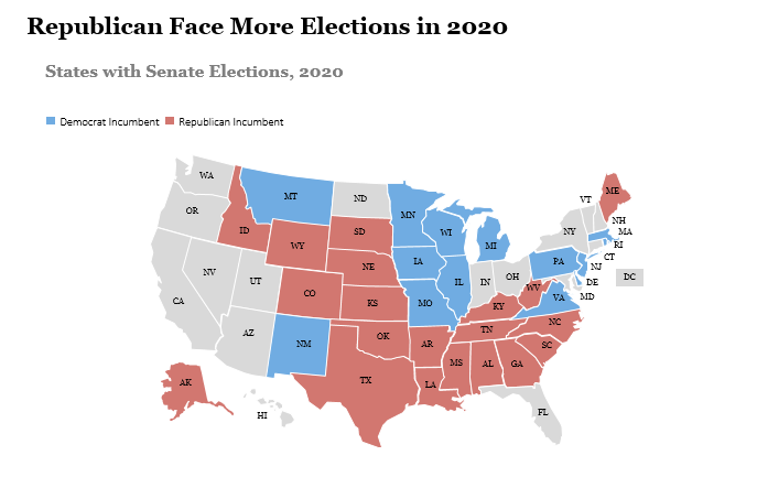Republicans Face More Senate Elections in 2020