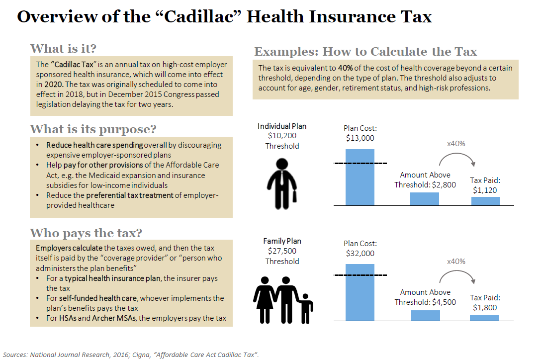 "Overview of the ""Cadillac"" Health Insurance Tax"