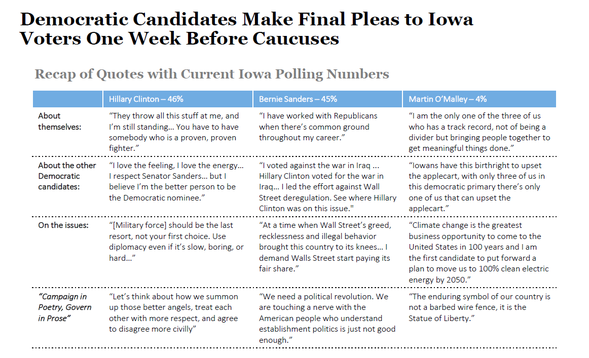 Democratic Candidates Make Final Pleas to Iowa Voters One Week Before Caucuses