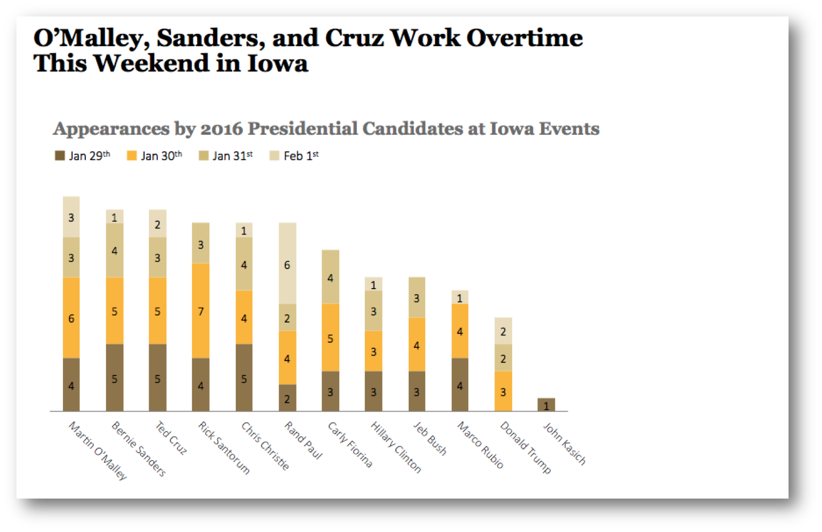 Appearances by Presidential Candidates in Iowa