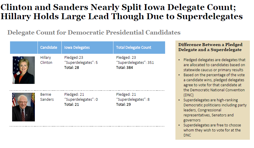 Clinton and Sanders Nearly Split Iowa Delegates, But Clinton Holds Edge Due To Superdelegates