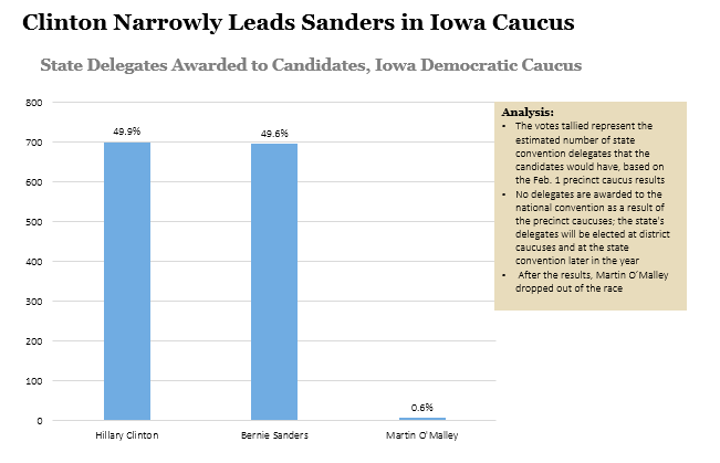 Iowa Democratic Caucus Results