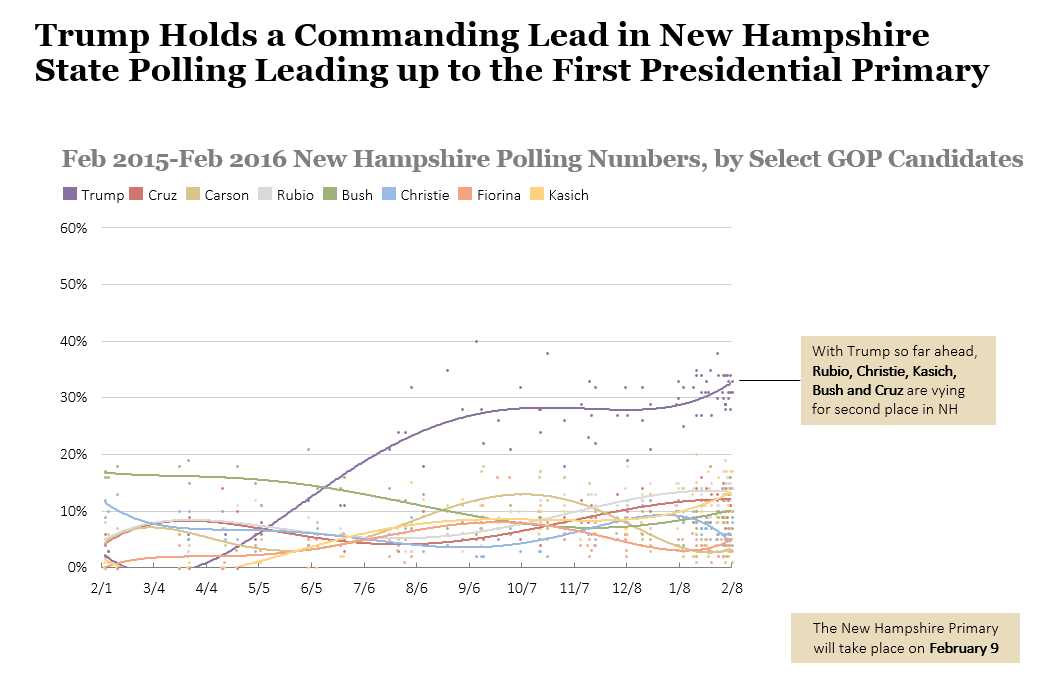 New Hampshire GOP Presidential Candidate Poll Chart