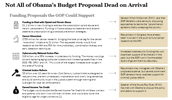Not All of Obama's Budget Proposal Dead on Arrival