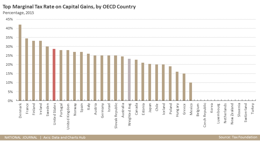 Top Marginal Tax Rate on Capital Gains, by OECD Country