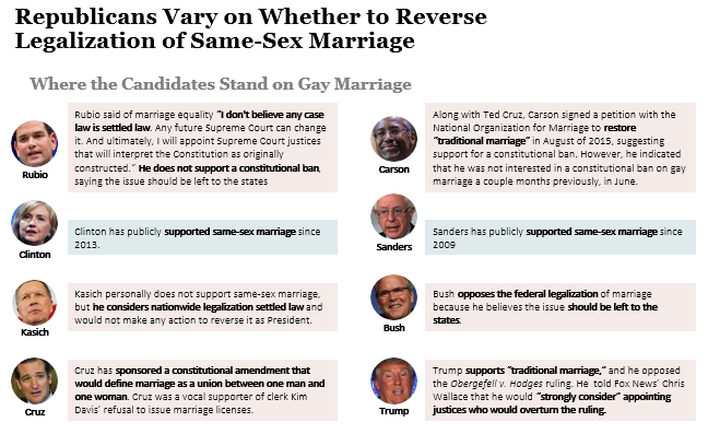 the potential consequences of the proposed legalization of same sex marriage Same-sex marriage have deleterious health consequences,7,8,17 we hypothesized the legalization of same-sex marriage would proposed that one potential.