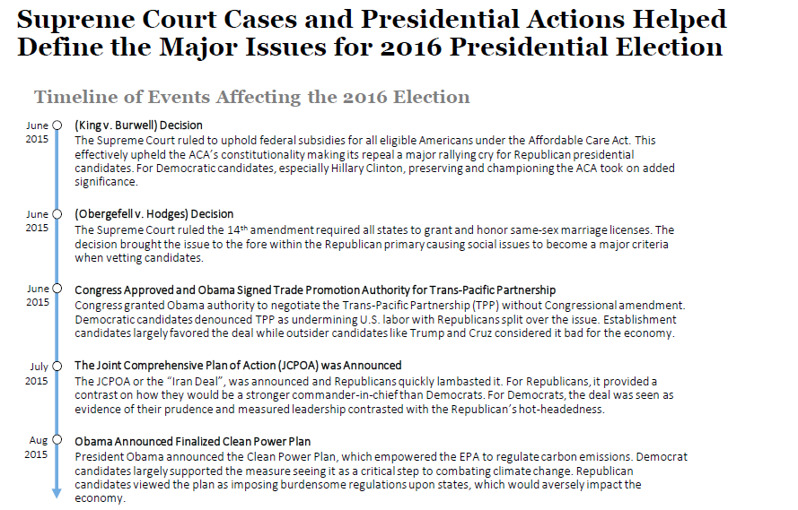 Timeline of Events Affecting the 2016 Presidential Election