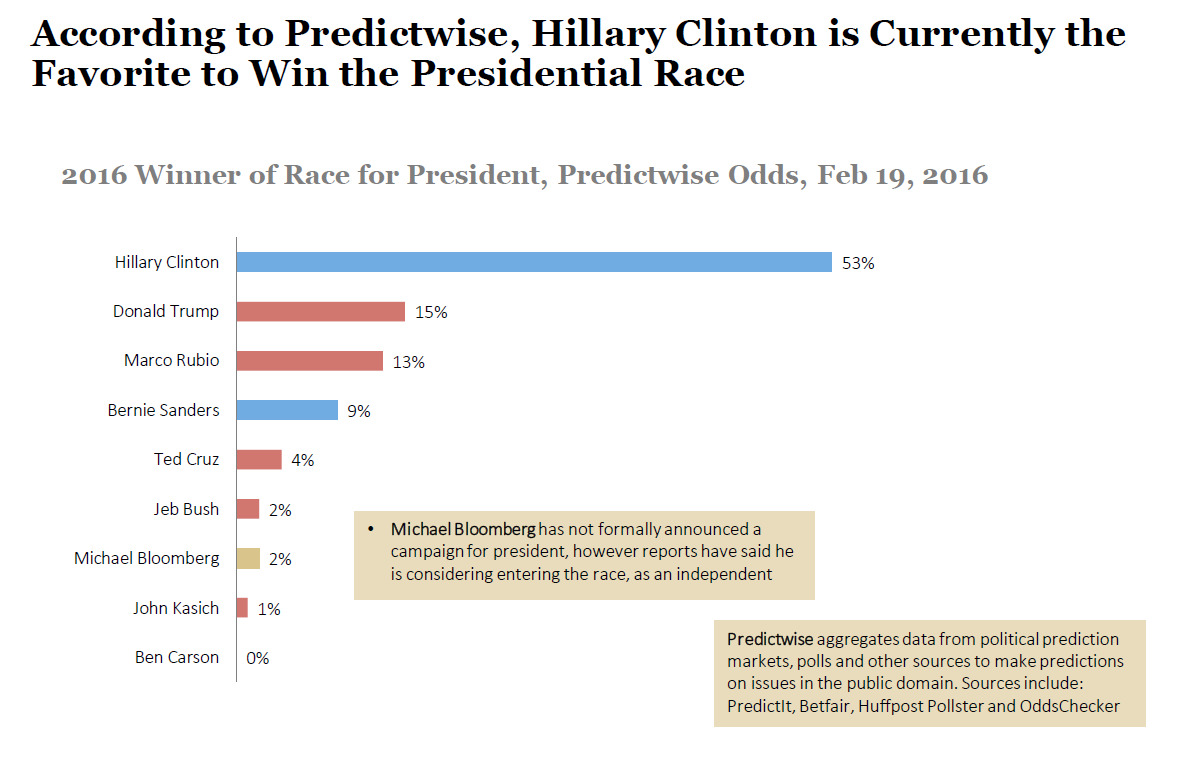 Predictwise Odds for the 2016 Presidential Race