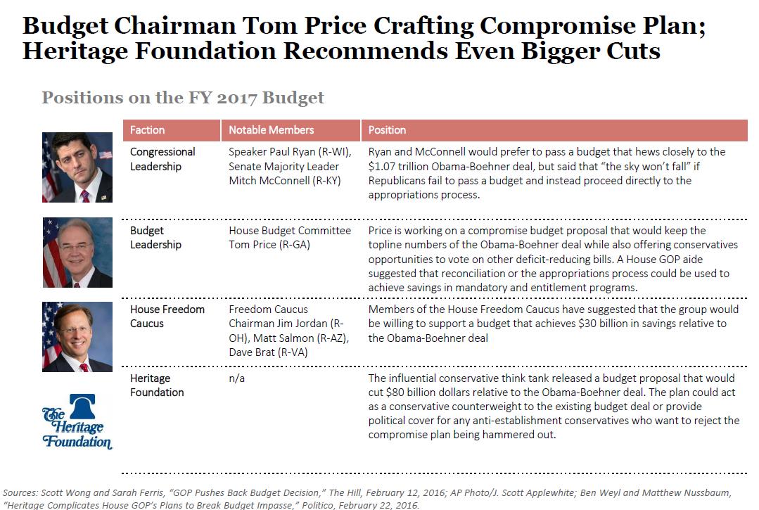 House Gop Budget Negotiations