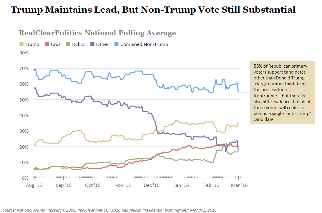Trump Maintains Lead, But Non-Trump Vote Substantial