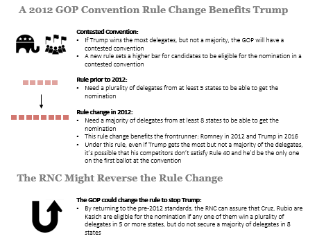 A GOP Rule Change Could Deny Trump the Nomination