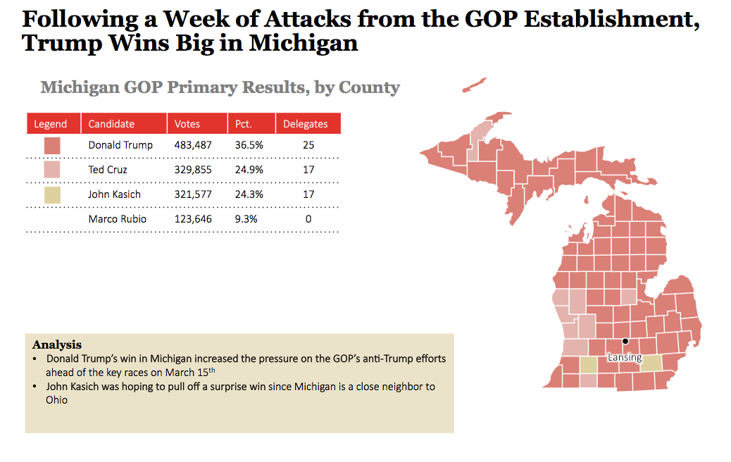 2016 Michigan GOP Primary Results And Voting Map