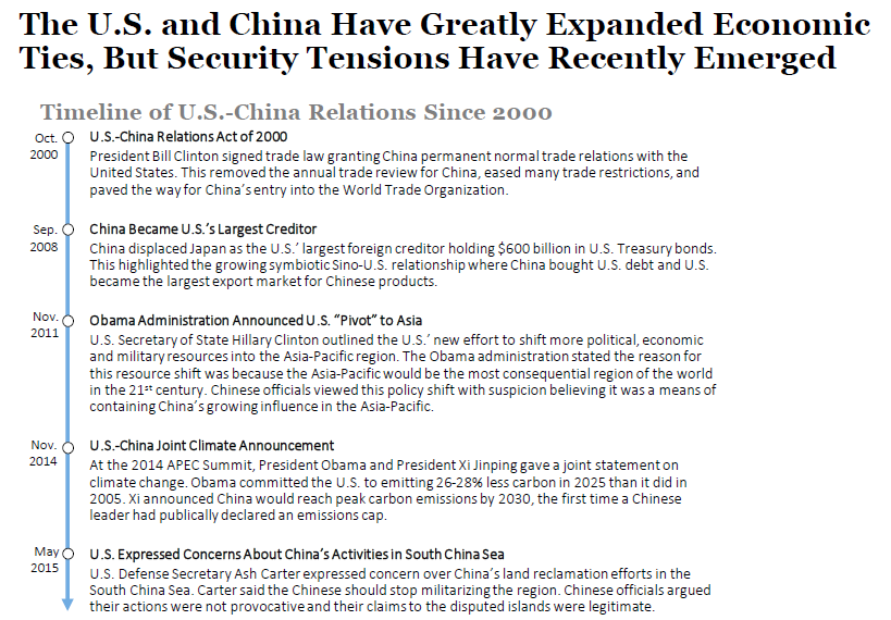 an evaluation of the us china relations Remarkable changes have taken place in the framework of us-india security relations in recent years  this evaluation  us relations and china in.