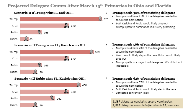 How the Florida and Ohio Primaries Could Decide the GOP Race