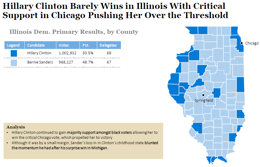 Illinois Democratic Primary Results And Voting Map