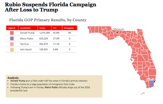 2016 Florida Gop Primary Results And Voting Map