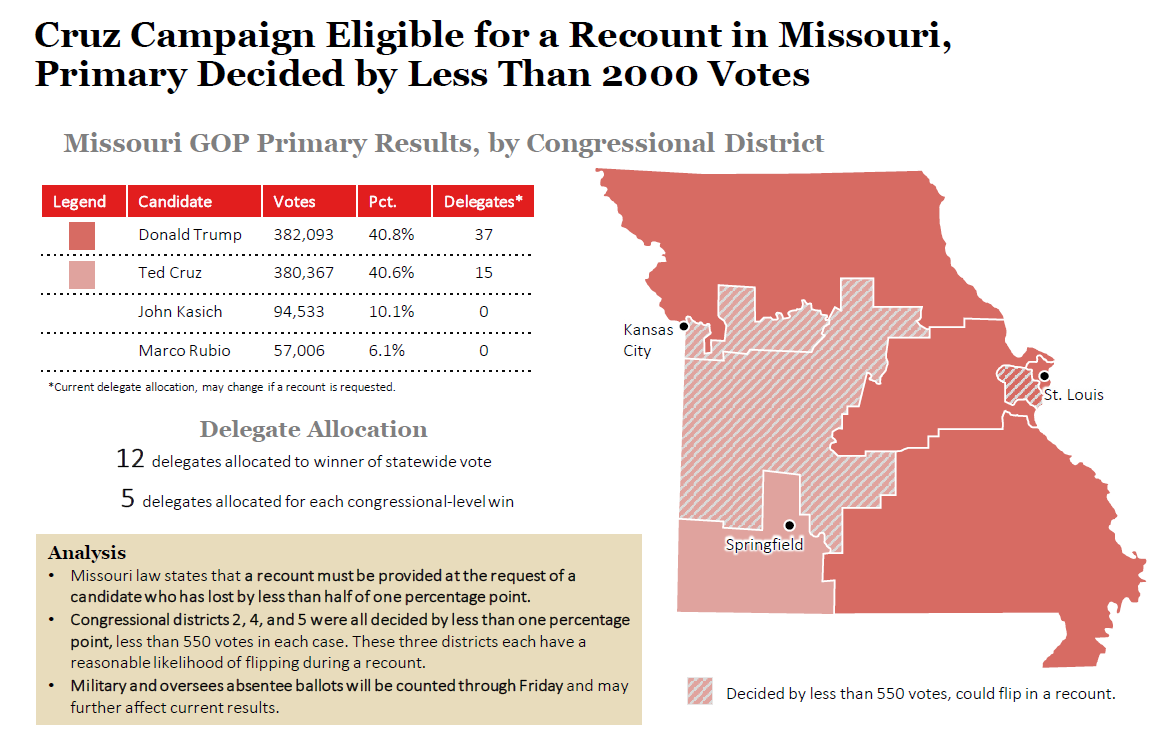 2016 Missouri GOP Primary Results and Voting Map